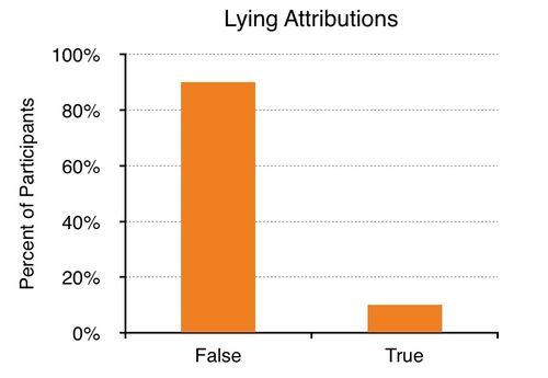 Figure - Lying Attributions